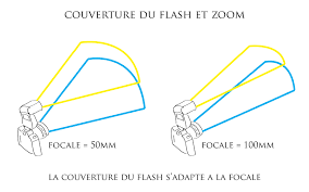 focale-flash-zoom
